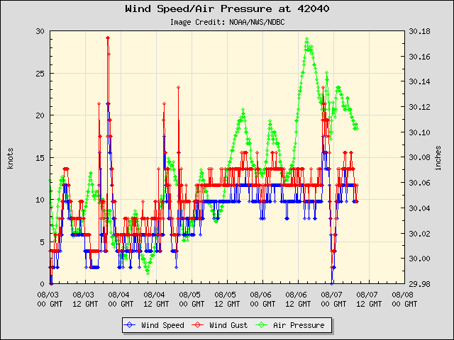 5-day plot - Wind Speed, Wind Gust and Atmospheric Pressure at 42040