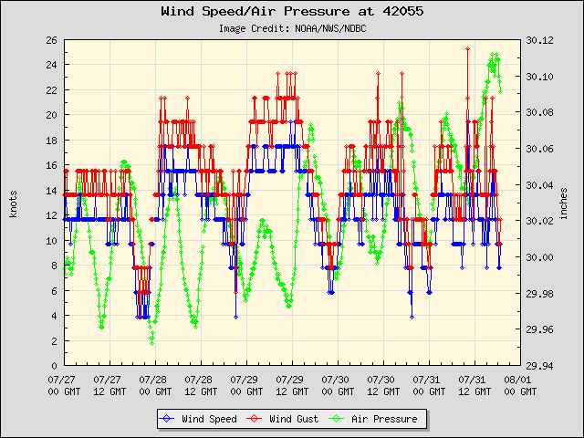 5-day plot - Wind Speed, Wind Gust and Atmospheric Pressure at 42055