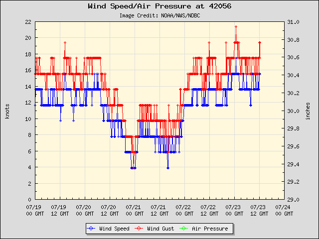 5-day plot - Wind Speed, Wind Gust and Atmospheric Pressure at 42056