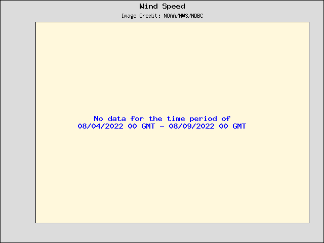 5-day plot - Wind Speed, Wind Gust and Atmospheric Pressure at 42058
