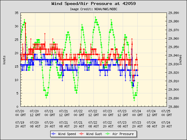 5-day plot - Wind Speed, Wind Gust and Atmospheric Pressure at 42059