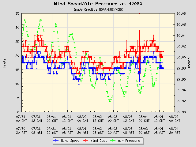 5-day plot - Wind Speed, Wind Gust and Atmospheric Pressure at 42060