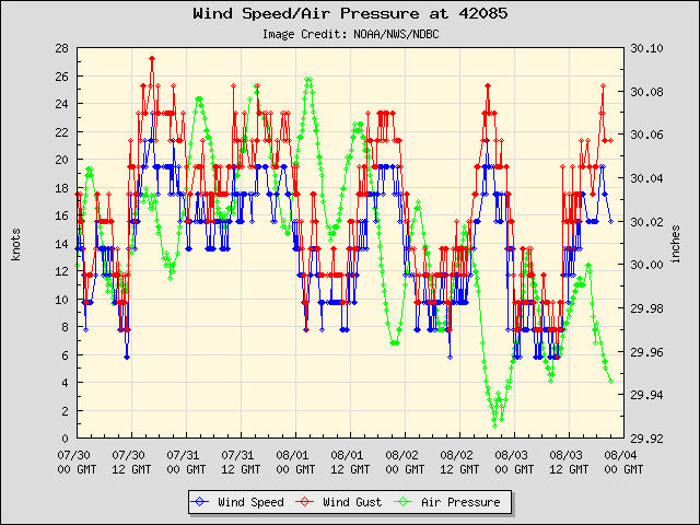 5-day plot - Wind Speed, Wind Gust and Atmospheric Pressure at 42085