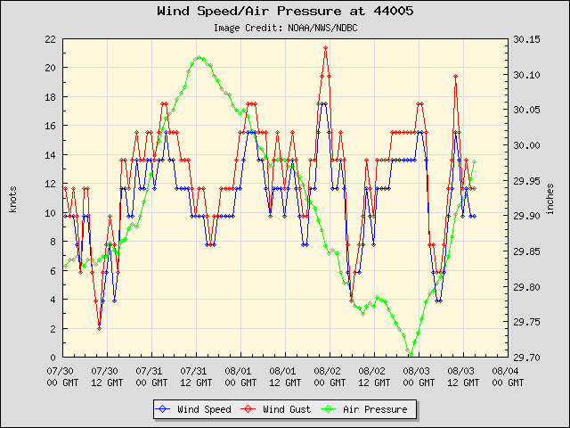 5-day plot - Wind Speed, Wind Gust and Atmospheric Pressure at 44005