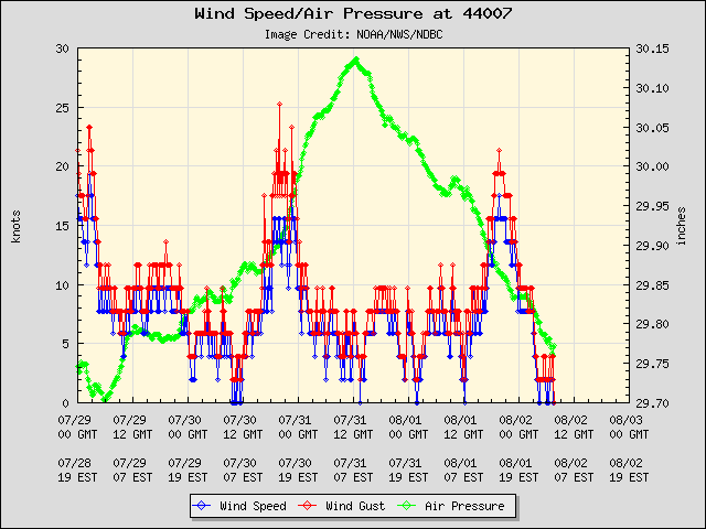 5-day plot - Wind Speed, Wind Gust and Atmospheric Pressure at 44007