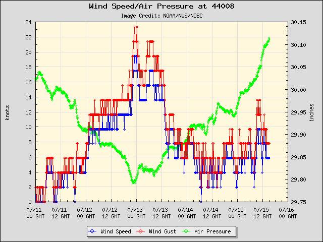 5-day plot - Wind Speed, Wind Gust and Atmospheric Pressure at 44008