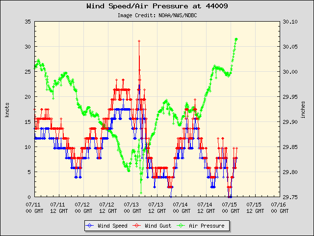 5-day plot - Wind Speed, Wind Gust and Atmospheric Pressure at 44009