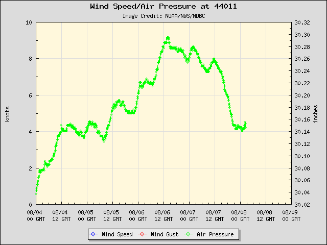 5-day plot - Wind Speed, Wind Gust and Atmospheric Pressure at 44011
