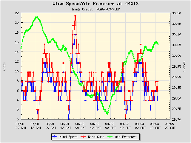 5-day plot - Wind Speed, Wind Gust and Atmospheric Pressure at 44013