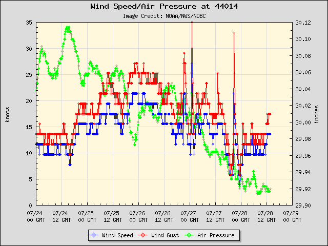 5-day plot - Wind Speed, Wind Gust and Atmospheric Pressure at 44014
