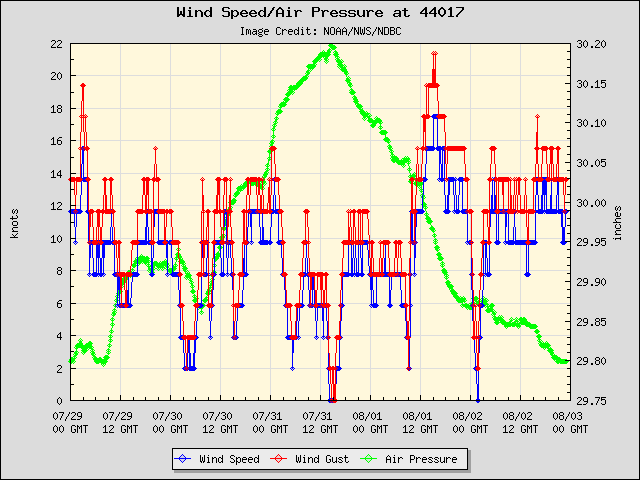 5-day plot - Wind Speed, Wind Gust and Atmospheric Pressure at 44017