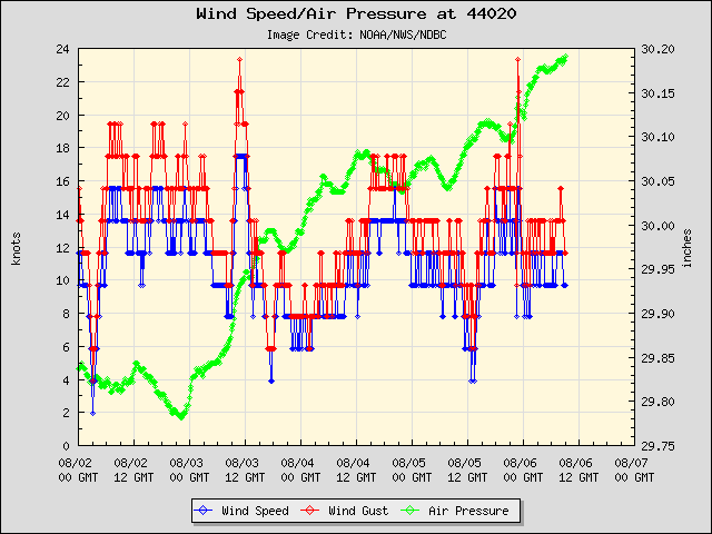 5-day plot - Wind Speed, Wind Gust and Atmospheric Pressure at 44020