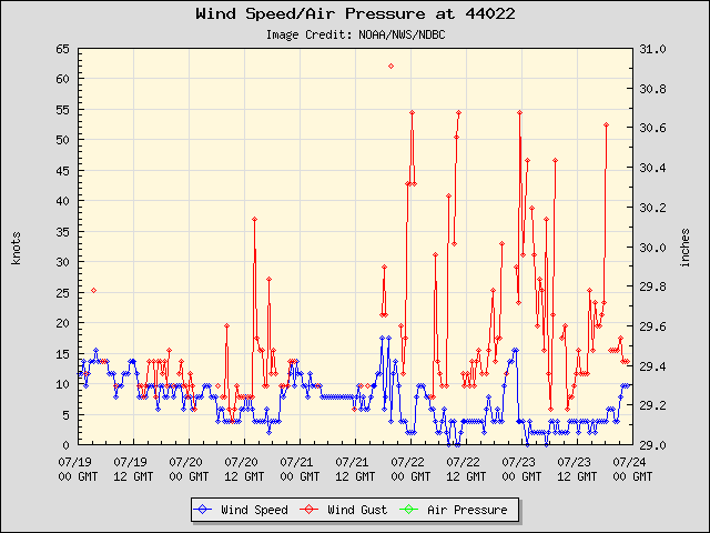 5-day plot - Wind Speed, Wind Gust and Atmospheric Pressure at 44022