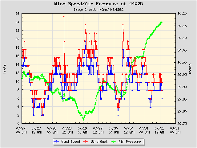5-day plot - Wind Speed, Wind Gust and Atmospheric Pressure at 44025