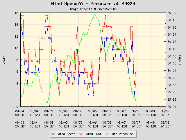 5-day plot - Wind Speed, Wind Gust and Atmospheric Pressure at 44029