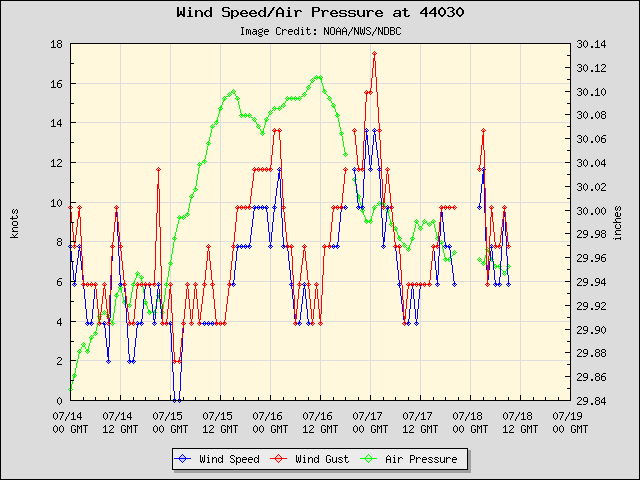 5-day plot - Wind Speed, Wind Gust and Atmospheric Pressure at 44030