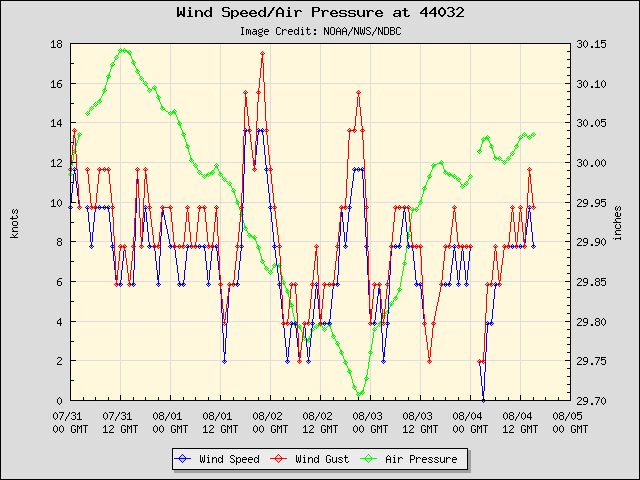 5-day plot - Wind Speed, Wind Gust and Atmospheric Pressure at 44032