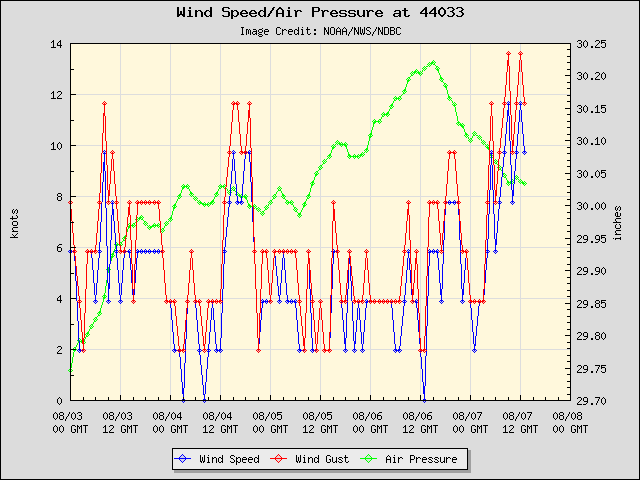 5-day plot - Wind Speed, Wind Gust and Atmospheric Pressure at 44033
