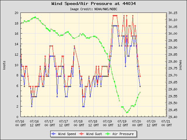 5-day plot - Wind Speed, Wind Gust and Atmospheric Pressure at 44034
