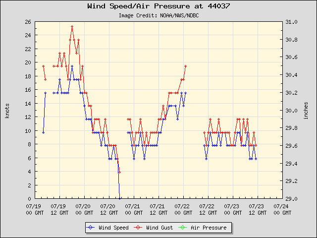 5-day plot - Wind Speed, Wind Gust and Atmospheric Pressure at 44037