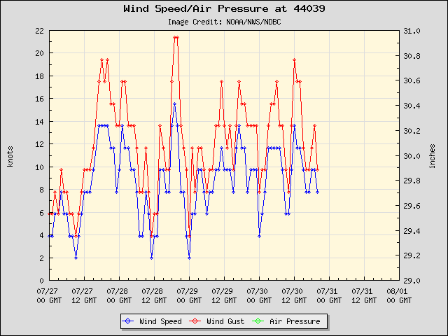 5-day plot - Wind Speed, Wind Gust and Atmospheric Pressure at 44039