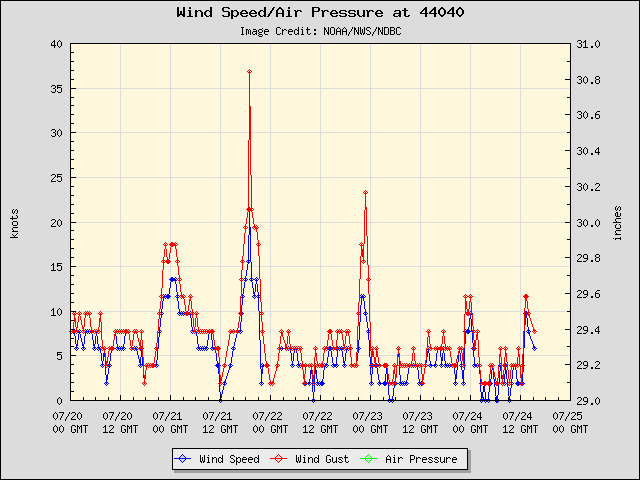 5-day plot - Wind Speed, Wind Gust and Atmospheric Pressure at 44040