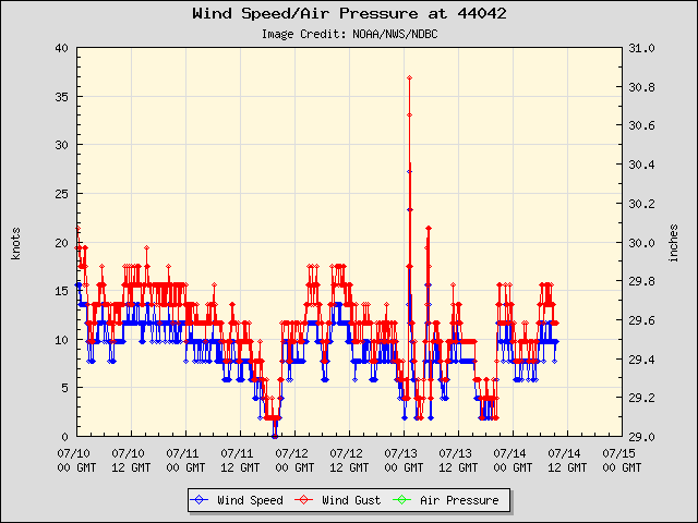 5-day plot - Wind Speed, Wind Gust and Atmospheric Pressure at 44042