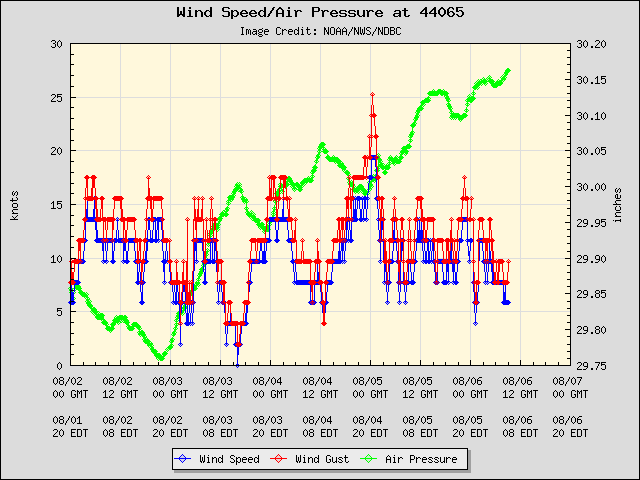 5-day plot - Wind Speed, Wind Gust and Atmospheric Pressure at 44065