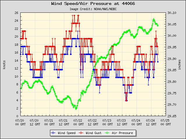 5-day plot - Wind Speed, Wind Gust and Atmospheric Pressure at 44066