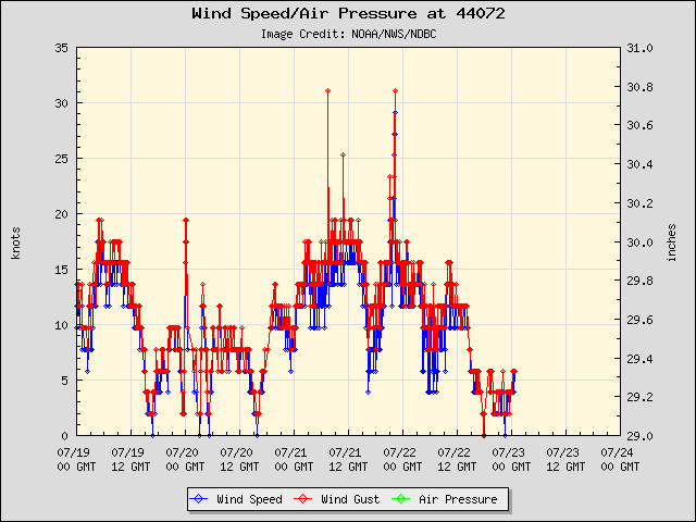 5-day plot - Wind Speed, Wind Gust and Atmospheric Pressure at 44072
