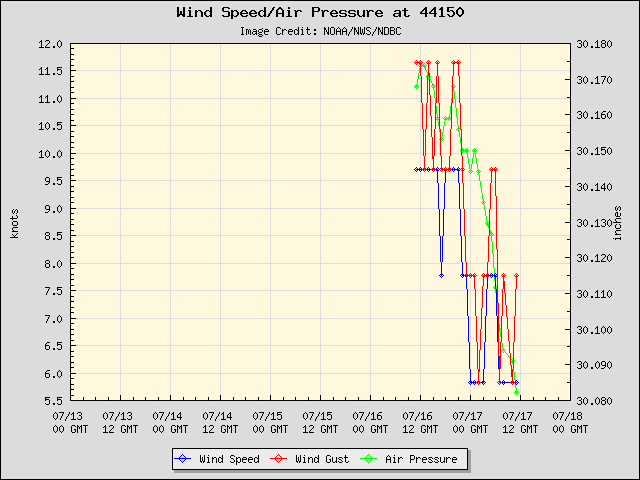 5-day plot - Wind Speed, Wind Gust and Atmospheric Pressure at 44150