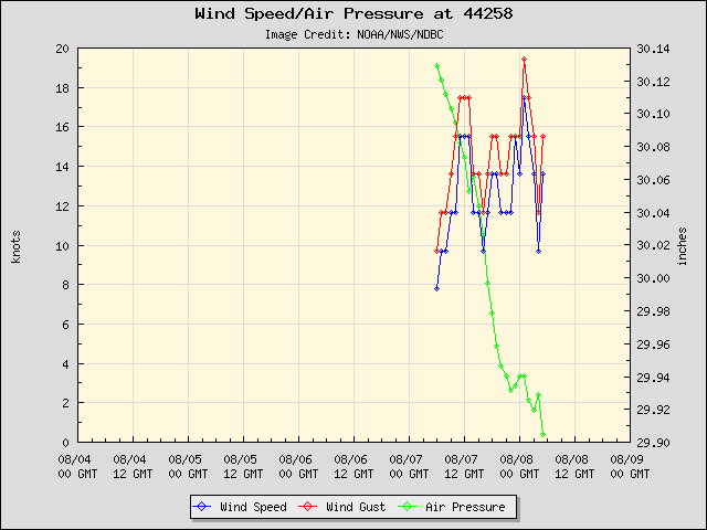 5-day plot - Wind Speed, Wind Gust and Atmospheric Pressure at 44258