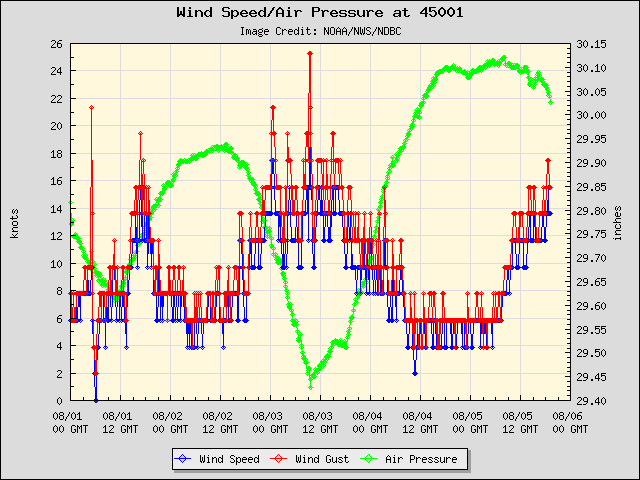 5-day plot - Wind Speed, Wind Gust and Atmospheric Pressure at 45001