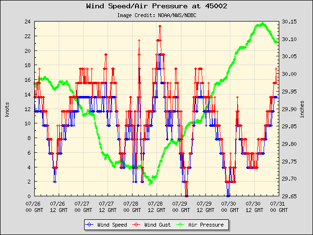 North buoy (45002) winds, gusts, pressure
