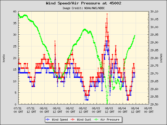 5-day plot - Wind Speed, Wind Gust and Atmospheric Pressure at 45002