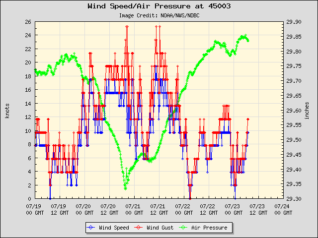 5-day plot - Wind Speed, Wind Gust and Atmospheric Pressure at 45003