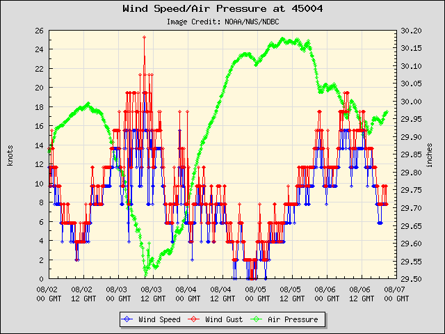 5-day plot - Wind Speed, Wind Gust and Atmospheric Pressure at 45004