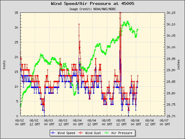 5-day plot - Wind Speed, Wind Gust and Atmospheric Pressure at 45005