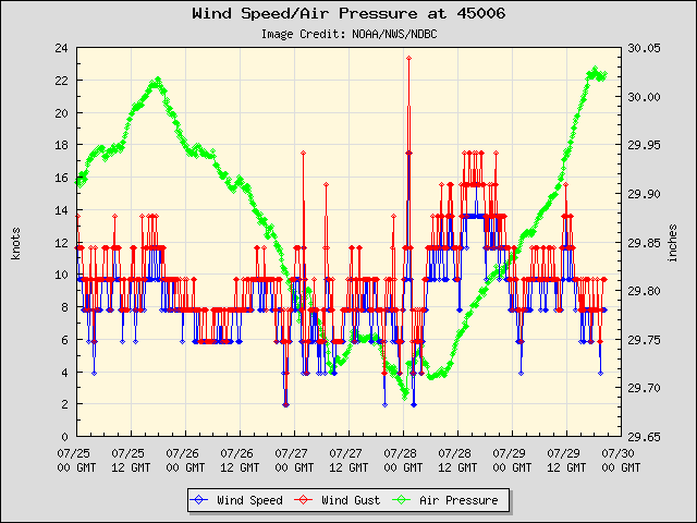 5-day plot - Wind Speed, Wind Gust and Atmospheric Pressure at 45006