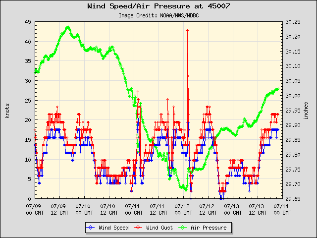 South buoy (45007) winds, gusts, pressure