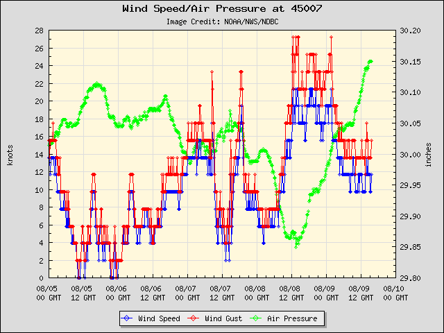 5-day plot - Wind Speed, Wind Gust and Atmospheric Pressure at 45007