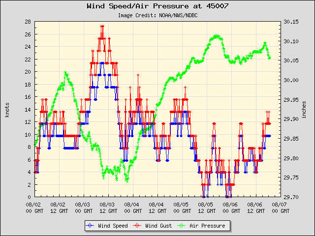 Lake Michigan Marine Weather Dashboard