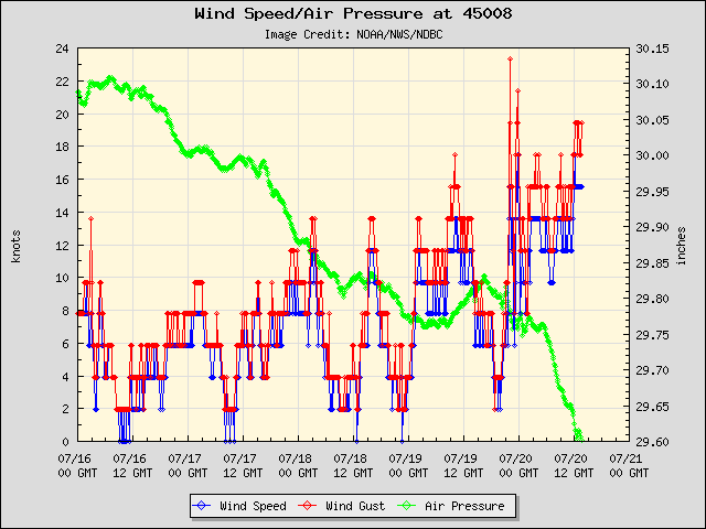 5-day plot - Wind Speed, Wind Gust and Atmospheric Pressure at 45008