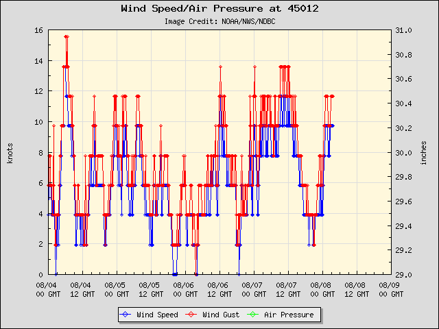 5-day plot - Wind Speed, Wind Gust and Atmospheric Pressure at 45012