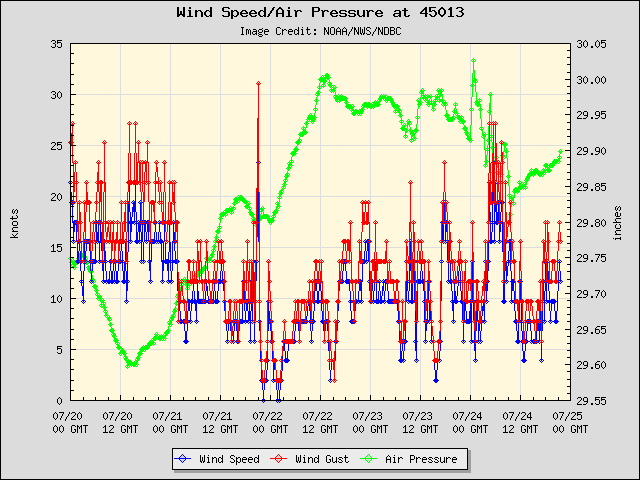 5-day plot - Wind Speed, Wind Gust and Atmospheric Pressure at 45013