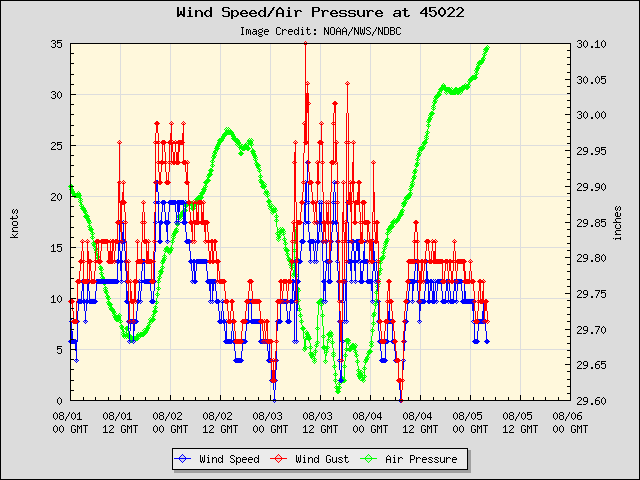 5-day plot - Wind Speed, Wind Gust and Atmospheric Pressure at 45022