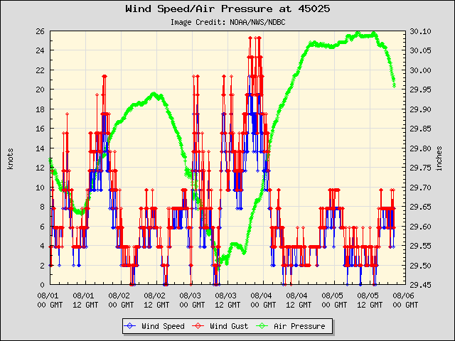 5-day plot - Wind Speed, Wind Gust and Atmospheric Pressure at 45025