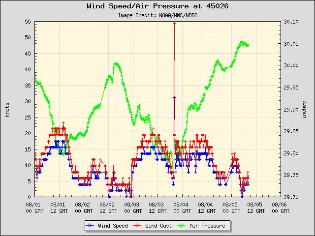 5-day plot - Wind Speed, Wind Gust and Atmospheric Pressure at 45026