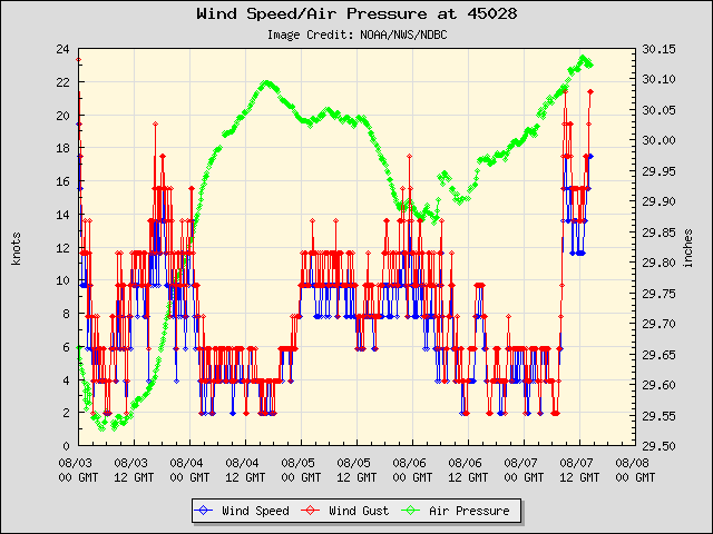 5-day plot - Wind Speed, Wind Gust and Atmospheric Pressure at 45028