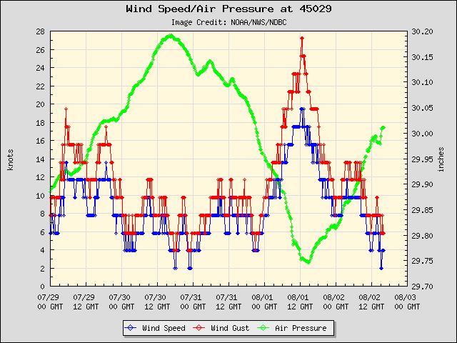 5-day plot - Wind Speed, Wind Gust and Atmospheric Pressure at 45029